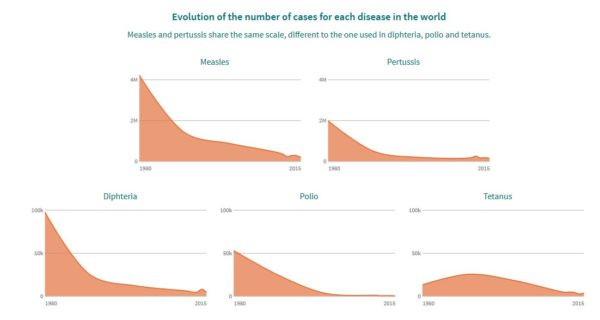 Evolution of the number of cases for each disease in the world Measles and pertussis share the same scale, different to the one used in diphteria, polio and tetanus.